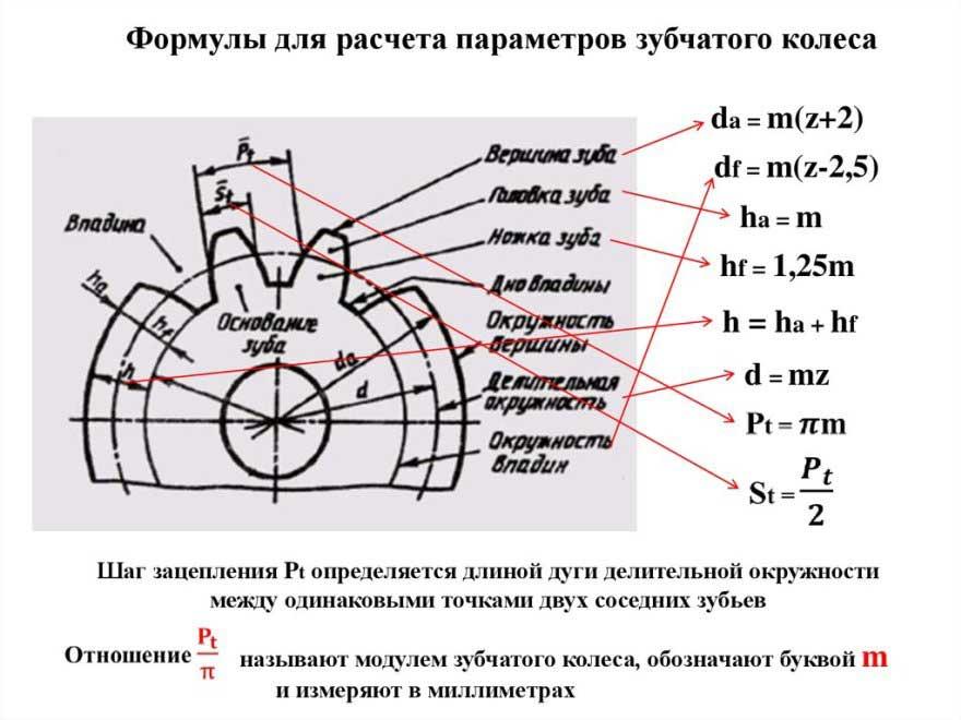 Формула расчета зубчатого колеса