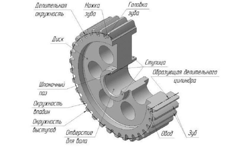 Конструкция зубчатого колеса
