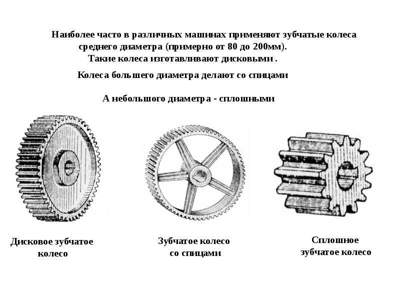 виды зубчатых колес
